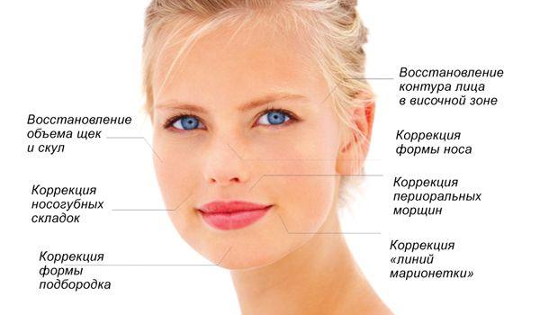 Способы коррекции носогубных складок